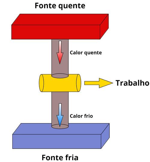 As máquinas térmicas absorvem calor e liberam trabalho, o contrário do que fazem os refrigeradores.