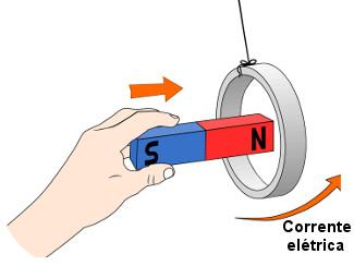 Na figura, a seta de baixo indica o sentido da corrente elétrica, nesse caso, anti-horário.