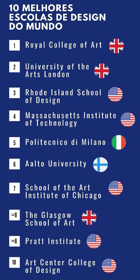 Melhores escolas de design